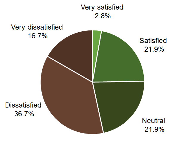 The number of dissatisfied farmers outweighs satisfied farmers two to one.